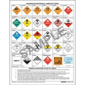 A chart that shows different labels for hazardous materials